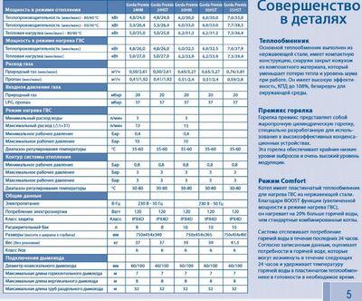 Котлел конденсационный GERDA PREMIX E.C.A. 24 HM (двухконтурный) цена