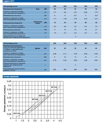 Твердотопливный котел Buderus Logano G211D- 20D цена