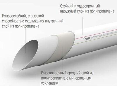 Труба канализационная Rehau RAUPIANO Plus DN 90 / 1500 мм цена