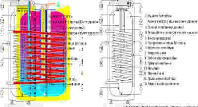 Бойлер косвенного нагрева Drazice стац. OKCE 125 NTR/2,2kW встр. терм. цена