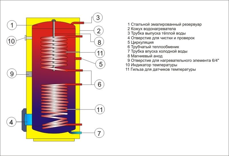 Бойлер косвенного нагрева Drazice стац. OKC 250 NTRR/BP с боковым фланцем