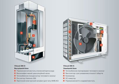 Пакетное предложение Viessmann VITODENS 100-W (5,9-35 кВт) / Vitocal 200-S AWB-AC 201.B13 (10,60-14,60 кВт) / Vitocell 100-W тип CVBB (300 л) арт. B1HC286 цена