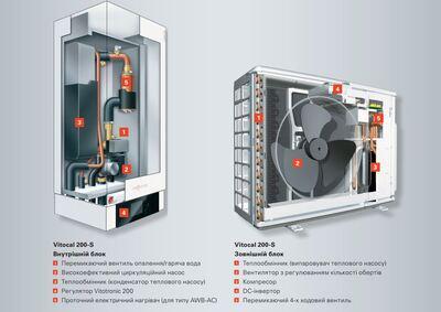 Пакетное предложение Viessmann VITODENS 100-W (5,9-35 кВт) / Vitocal 200-S AWB-AC 201.C13 (9,06-12,07 кВт) / Vitocell 100-W тип CVBB (300 л) арт. B1HC288 цены