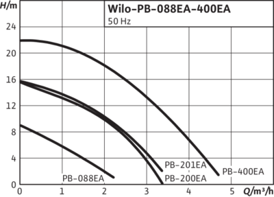 Центробежный насос WILO PB-200EA цена