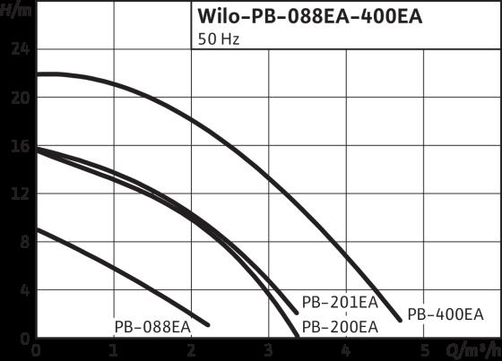 Центробежный насос WILO PB-200EA